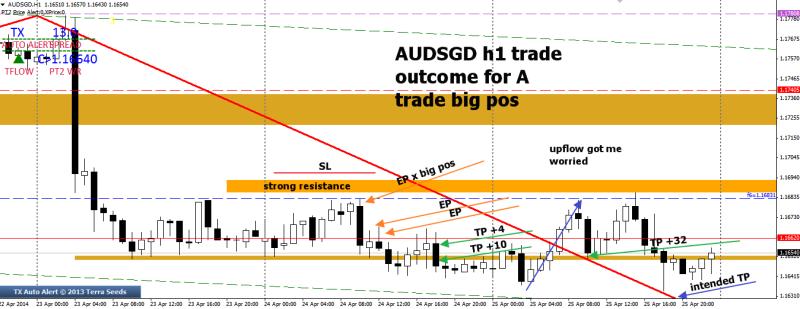 week17 AUDSGD trade outcome big pos +32 + 4 + 10 260414