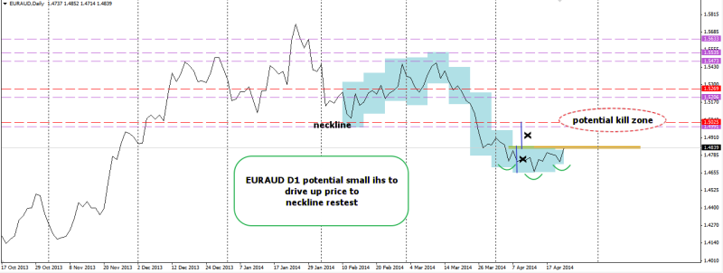 week17 EURAUD D1 small ihs to drive up to neckline retest 230414