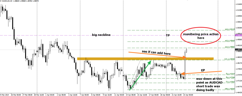 week17 EURAUD h4 trade plan for 2nd entry 230414