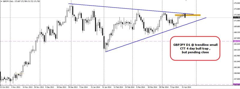 week17 GBPJPY D1 4 day bull trap pending close 230414