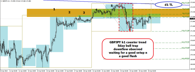 week17 GBPJPY h1 5 day bull trap waiting for good setup 250414