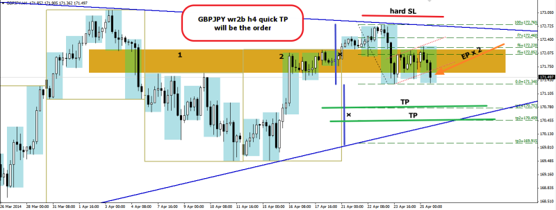 week17 GBPJPY h4 WR2B ctt entry point 250414