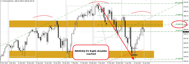 week17 NASDAQ D1 hns right shoulder reached 250414