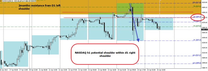 week17 NASDAQ h1 potential shoulder within shoulder 250414