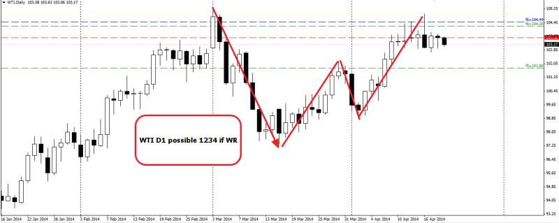 week17 WTI D1 potential 1234 220414