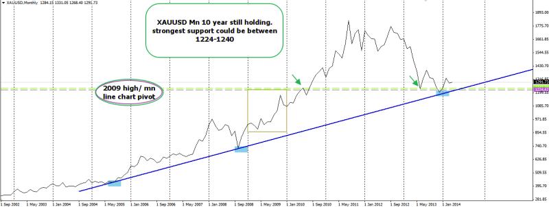 week17 XAUUSD Mn trendline still holding 250414