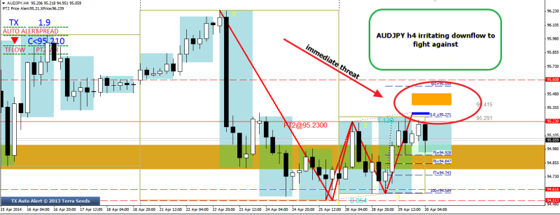 week18 AUDJPY h4 wr3b immediate threat 300414
