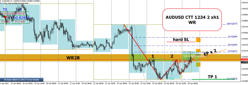 week18 AUDUSD h1 1234 2 xh1 bull trap 280414
