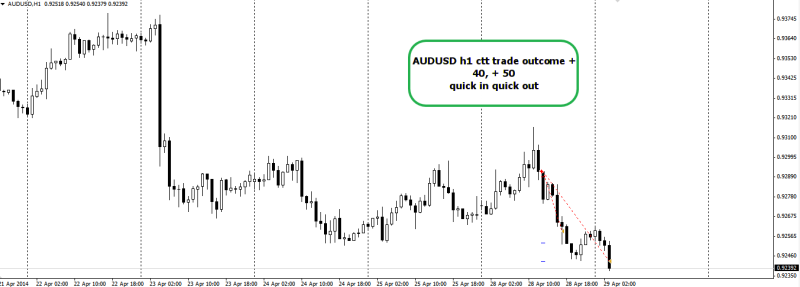 week18 AUDUSD h1 trade outcome + 40 +50 290414