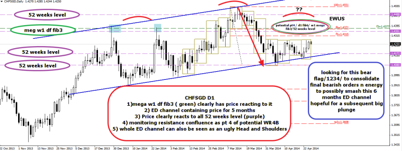 week18 CHDSGD D1 power chart pattern confluence 260414