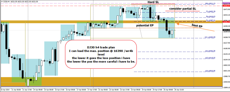 week18 DJ30 h4 trade plan 270414