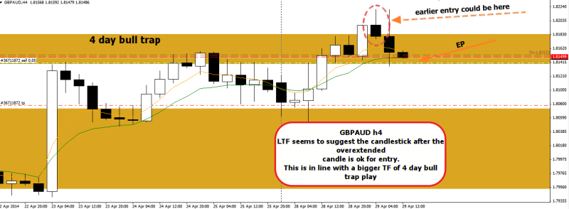 week18 GBPAUD h4 mean reversion 4 day bull trap 290414