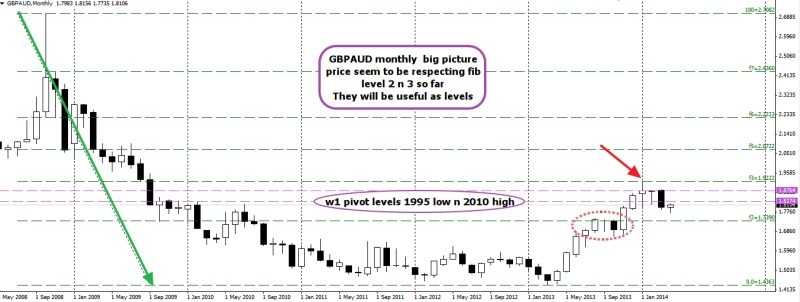 week18 GBPAUD monthly big picture fib play 260414