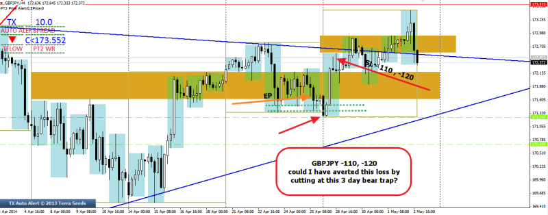 week18 GBPJPY h4 -110, -120 trade outcome 040515