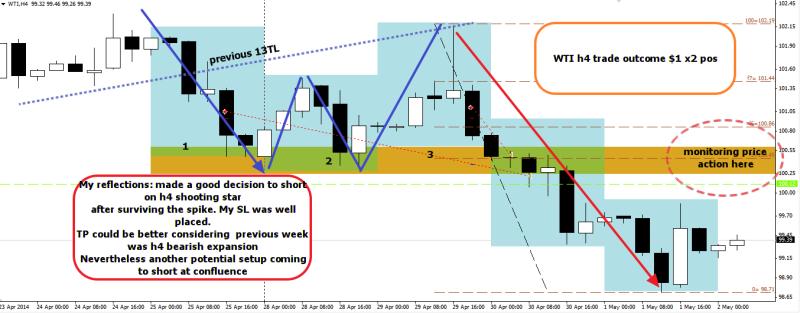 week18 wti trade outcome +1 dollar x 2 pos 020514