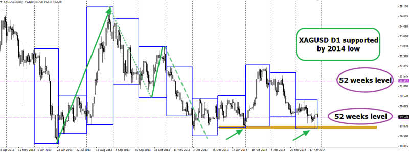 week18 XAGUSD D1 still supported by 2014 low 280414