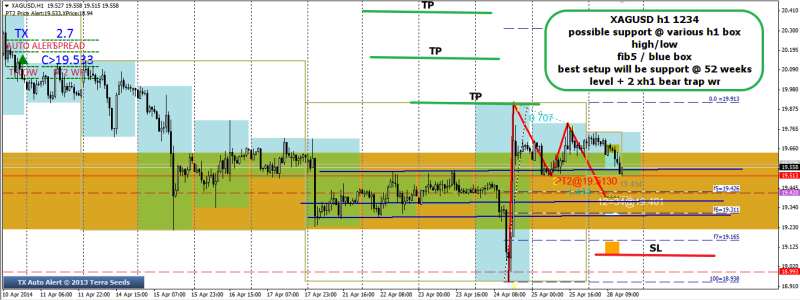 week18 XAGUSD h1 trade plan 280414