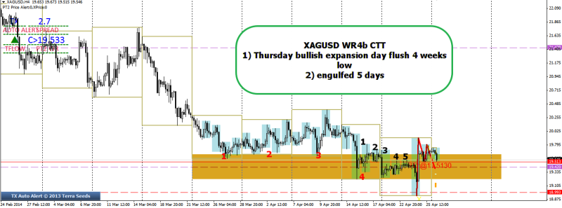 week18 XAGUSD WR4B CTT with 5 day engulfing 280414