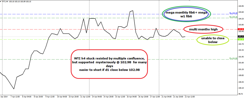 week17 WTI h4 boxed in 220414