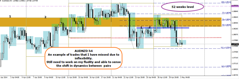 week18 AUDNZD h4 wr2b retest trades that I have missed 010514