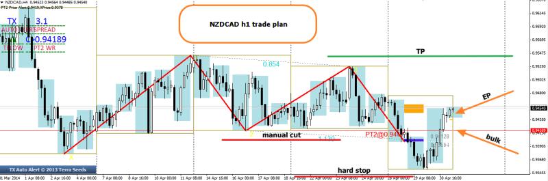week18 NZDCAD h1 trade plan 010514