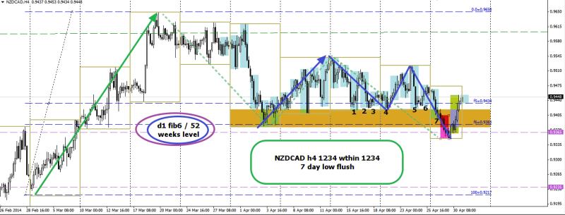 week18 NZDCAD h4 1234 within 1234 010514