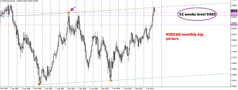 week18 NZDCAD mn big picture support level 010514