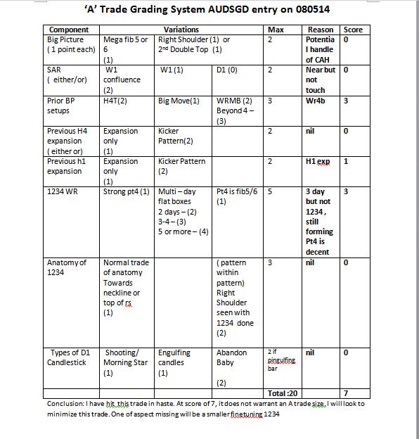 week19 AUDSGD  A trade checklist 100514