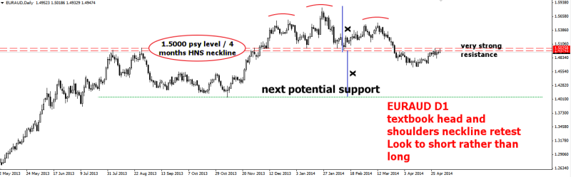 week19 EURAUD D1 head and shoulders retest big picture 030514