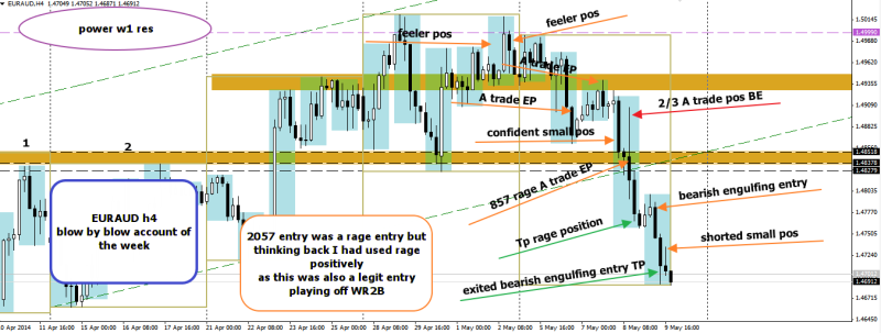 week19 EURAUD trade reflections 100514
