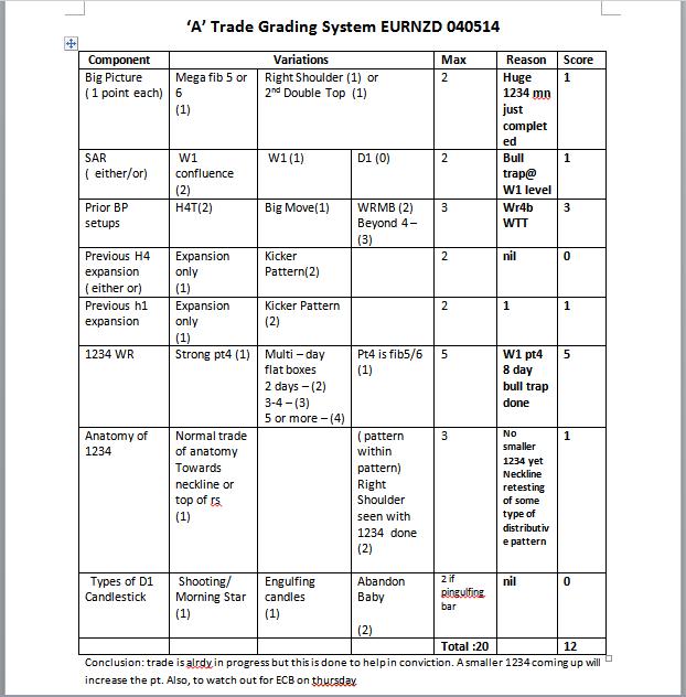 week19 EURNZD A trade checklist 040514