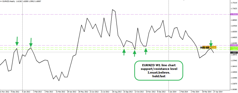 week19 EURNZD w1 line chart showing resistance 040514