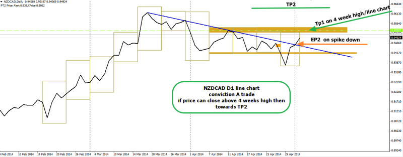 week19 NZDCAD D1 A trade and tp1 level 030514