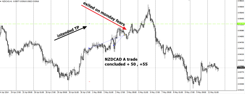 week19 NZDCAD trade outcome +50 +55 120514