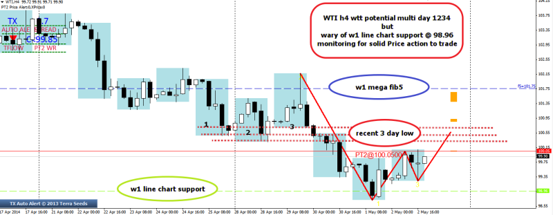 week19 WTI h1 potential wtt 1234 with w1 support below