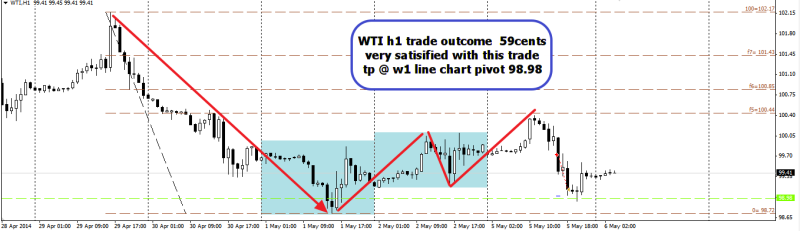 week19 WTI h1 trade outcome  +59cents 060514