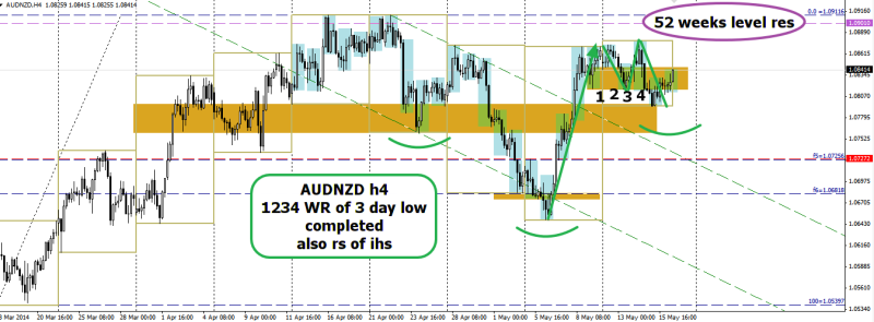 week20 AUDNZD ihs 1234 multi day bear trap 160514