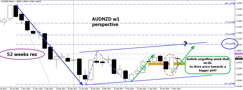 week20 AUDNZD w1 perspective 160514
