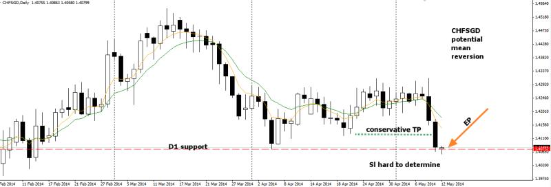 week20 CHFSGD D1 mean reversion counter trend 120514