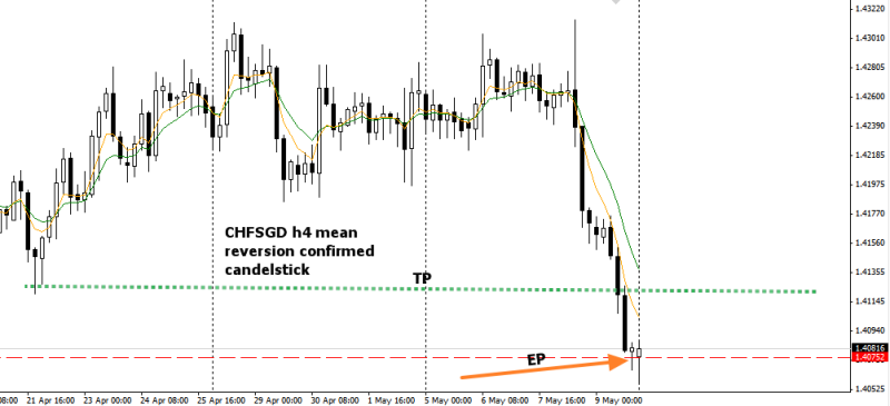 week20 CHFSGD h4 mean reversion candle 120514