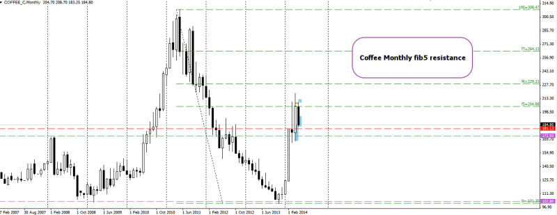 week20 Coffee monthly resistance fib5 100514