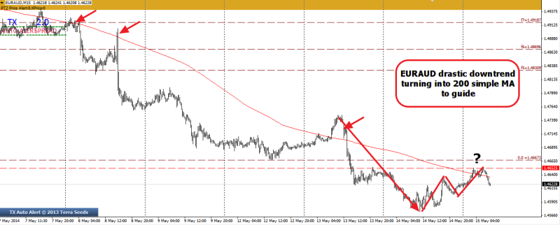 week20 EURAUD m14 200 simple MA as guide to strong downtrend 150514