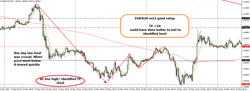 week20 EURAUD m15 1234 with all +ve criteria trade outcome +25 180514