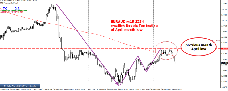 week20 EURAUD m15 1234 with smallish DT 150514