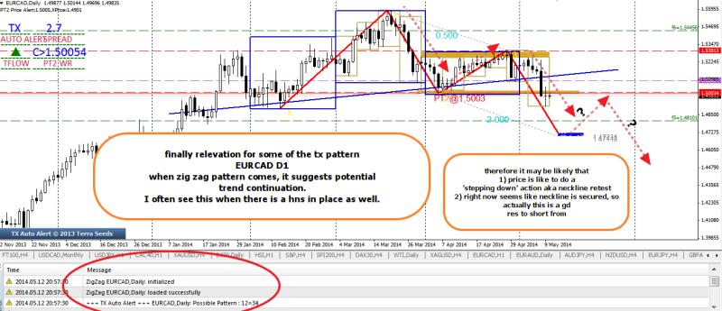 week20 EURCAD D1 tx xig zag pattern revelation potential neckline short 120514