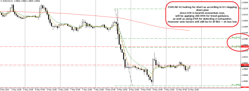 week20 EURCAD h1 waiting for short 120514