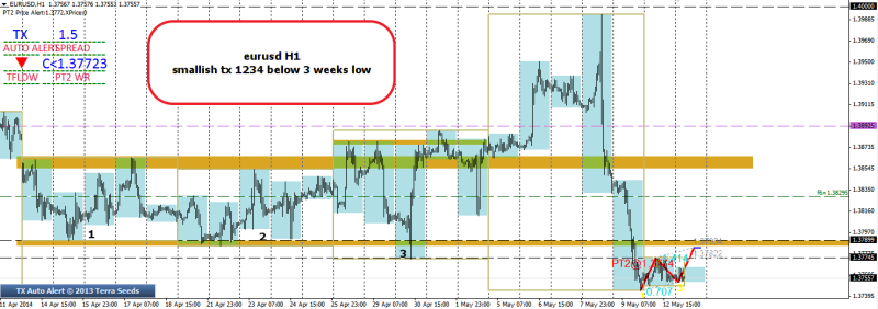 week20 EURUSD smallish 1234 below 3 weeks low 130514