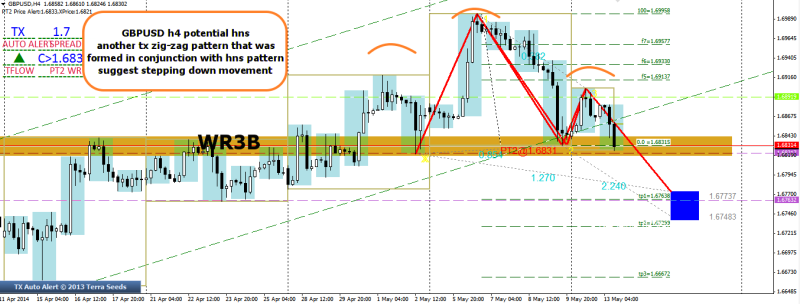 week20 GBPUSD h4 tx zig zag pattern for hns 130514
