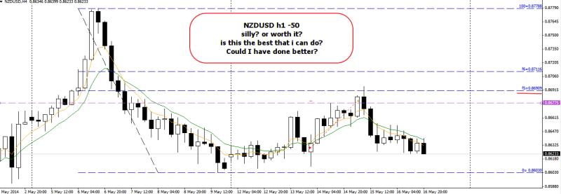 week20 NZDUSD -50 not the best of SL 180514
