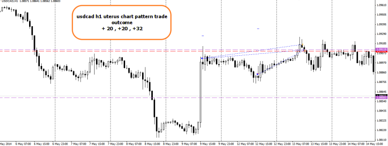 week20 USDCAD h1 uterus chart pattern trade outcome +20, +20 , +35 170514